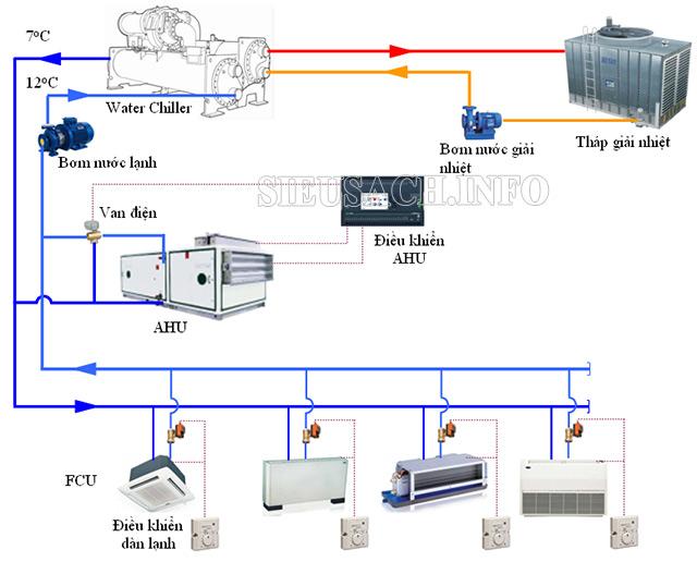 Hệ thống điều hòa giải nhiệt