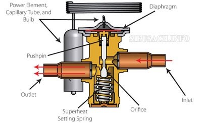 Cấu tạo của van tiết lưu nhiệt cân bằng ngoài