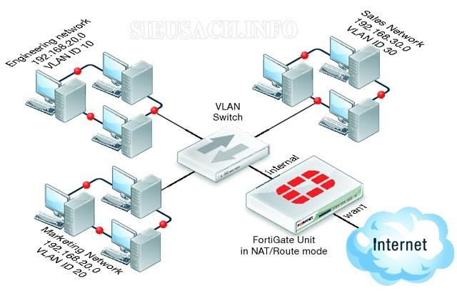 Ưu điểm khi sử dụng công nghệ mạng VLAN