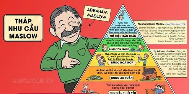 Các tầng của kim tự tháp nhu cầu Maslow