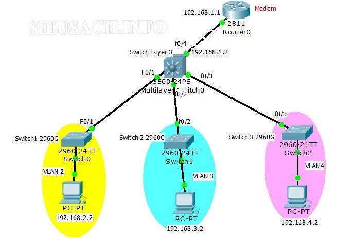 Làm thế nào để có thể cấu hình một VLAN trên Switch?