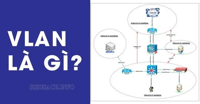 VLAN là gì?