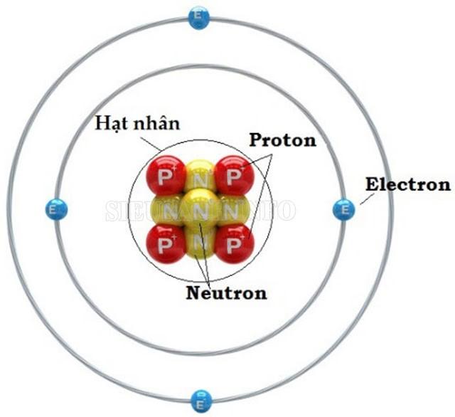 Điện tích electron là bao nhiêu?
