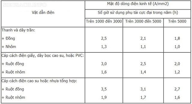 Bảng tra mật độ biểu thị dòng điện kinh tế