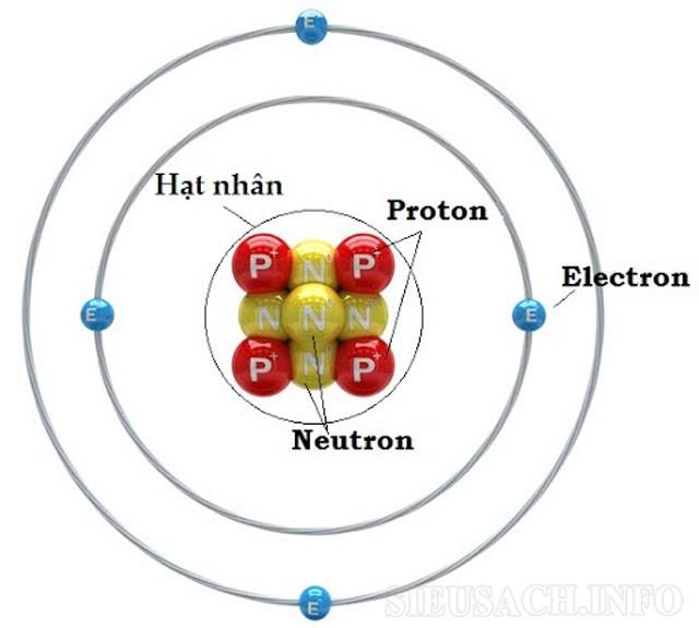 Các yếu tố cấu thành của một nguyên tử