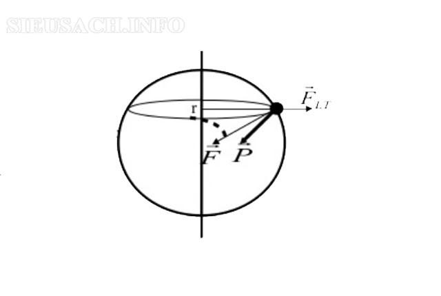 Lực ly tâm là một trong những thành phần của trọng lực