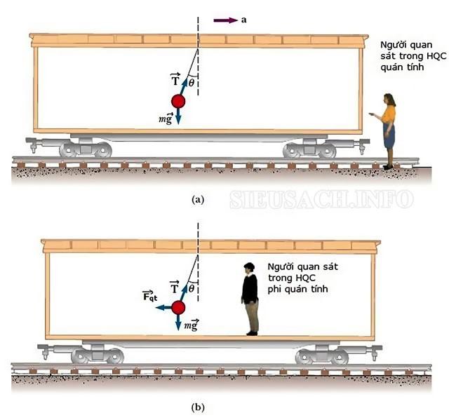 Nghiên cứu về lực quán tính trong hệ quy chiếu