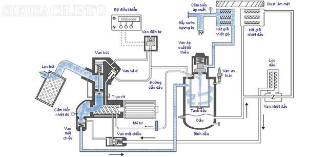 Cấu tạo và sơ đồ nguyên lý máy nén khí trục vít