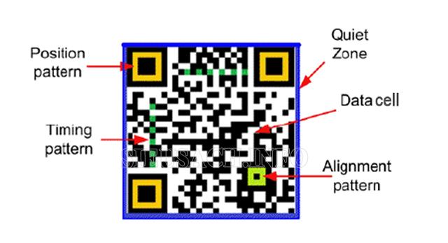 Thành phần QR code